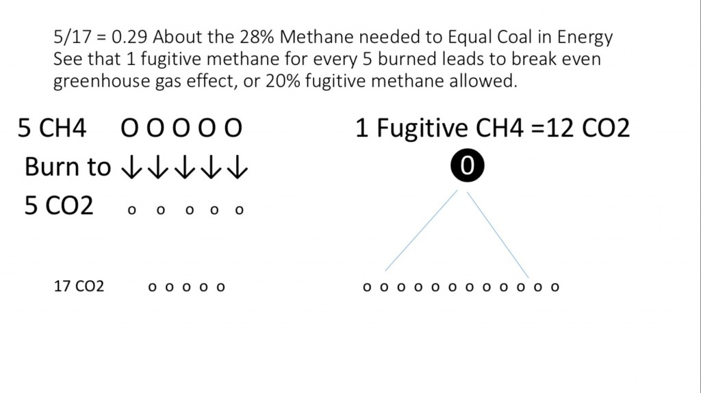 Picture methane by molecule