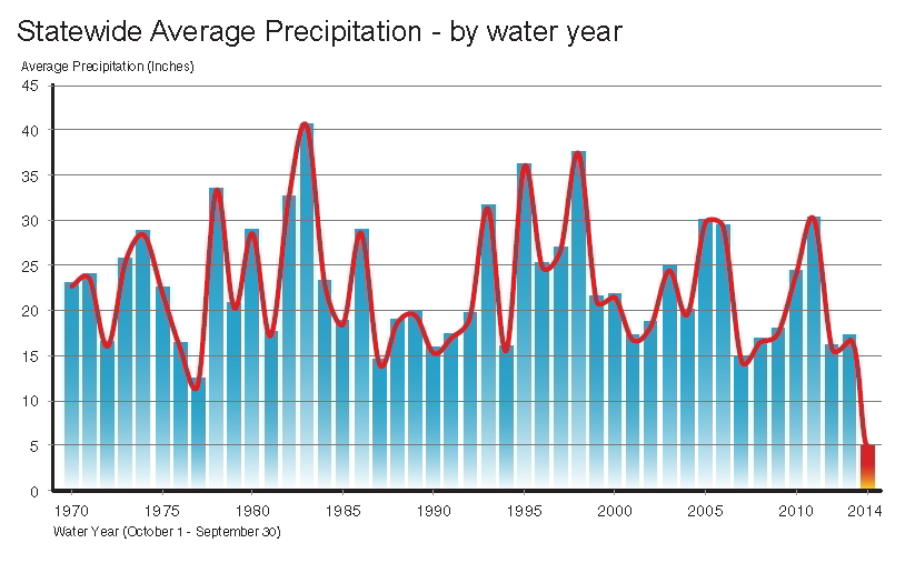 CA water years