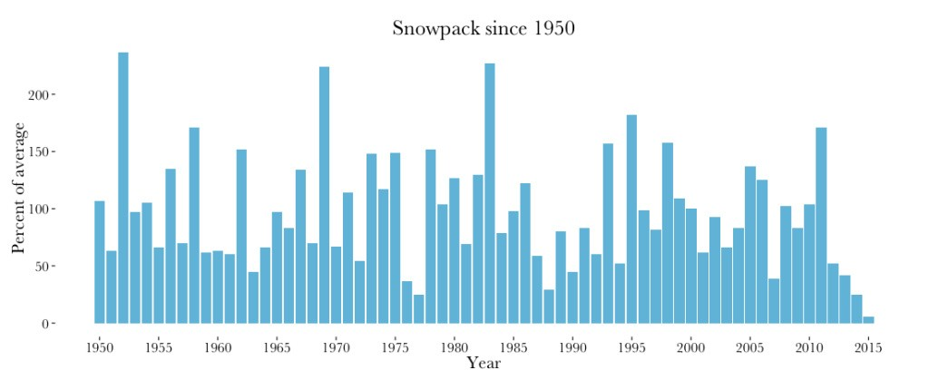 Snowpack Since 1950