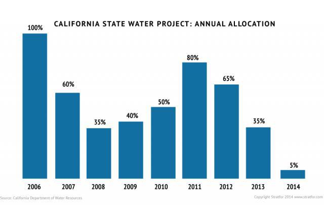 State Water Project Allocations