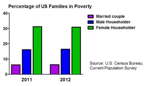 female householder in poverty