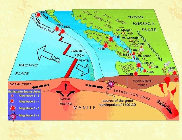 Block diagram of southwest B.C. showing the Juan de Fuca plate descending beneath North America along a subduction zone.