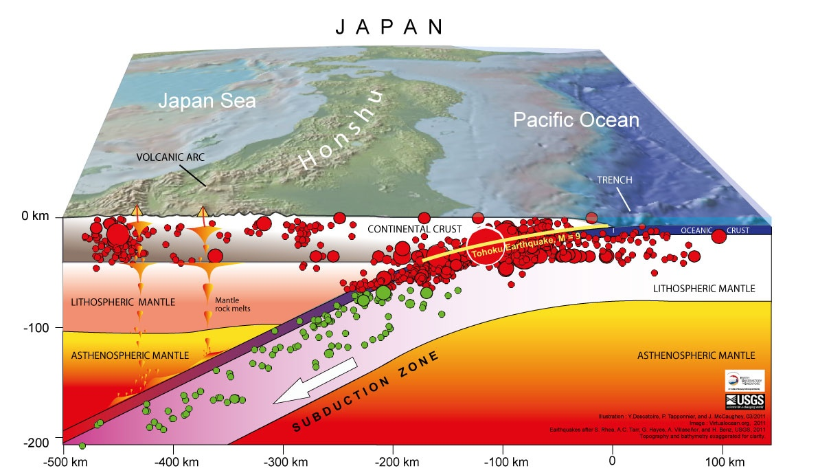 tohoku2 bloc diagramme japan earthquakes the san andreas