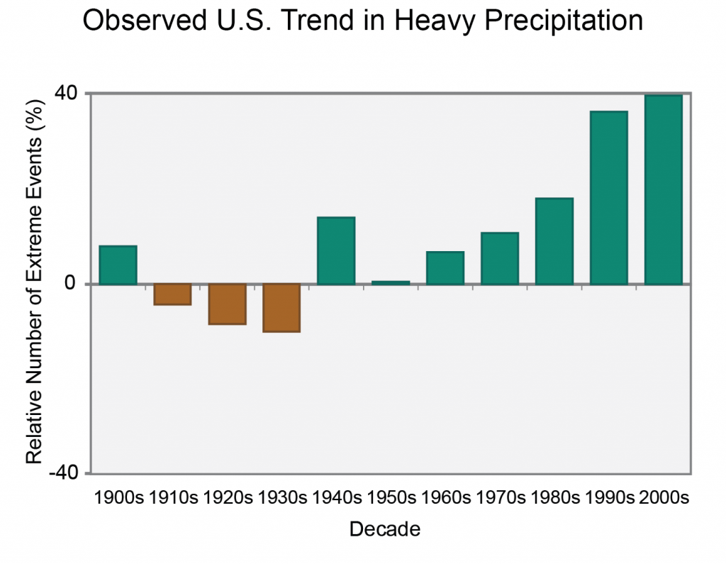 Observed US trend in heavy precipitation