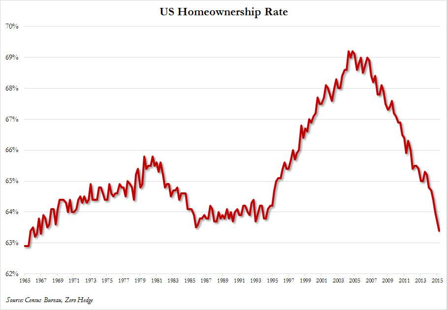 homeownership-rate-q2-2015