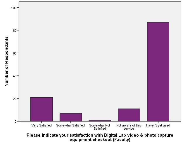 Satisfaction with Digital Lab Resources_photo equipment checkout (Faculty)