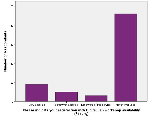 Satisfaction with Digital Lab Resources_workshop availability (Faculty)