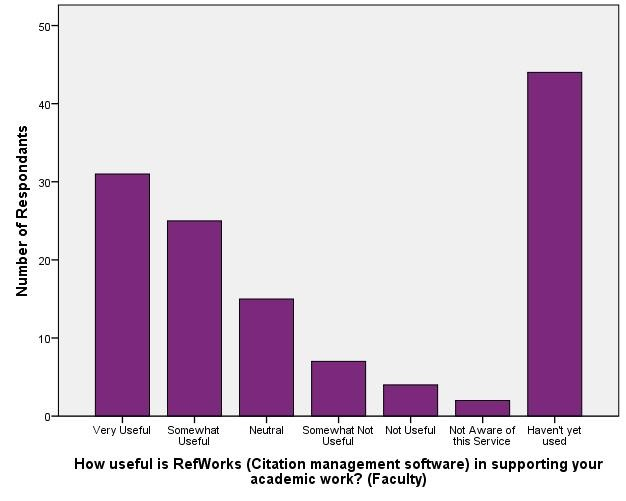 Usefulness of library resources_RefWorks (Faculty)