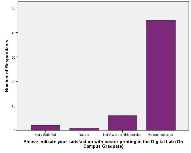 Satisfaction with Digital Lab - On Campus Graduate_Poster Print