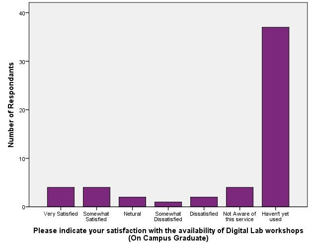 Satisfaction with Digital Lab - On Campus Graduate_Workshop Availability