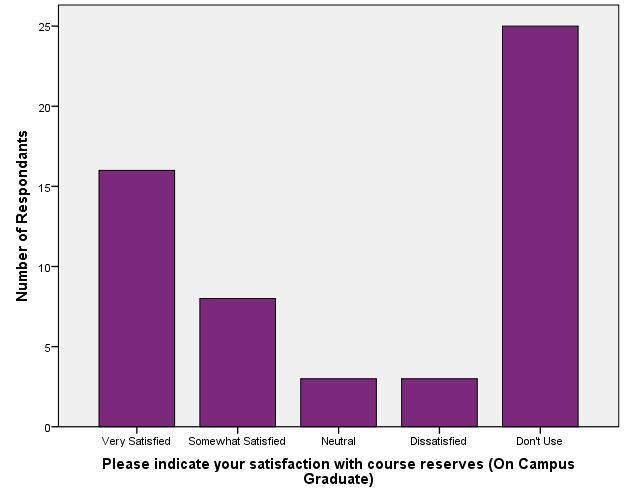 Satisfaction with Library Staff and Services - On Campus Graduate_Course Reserves