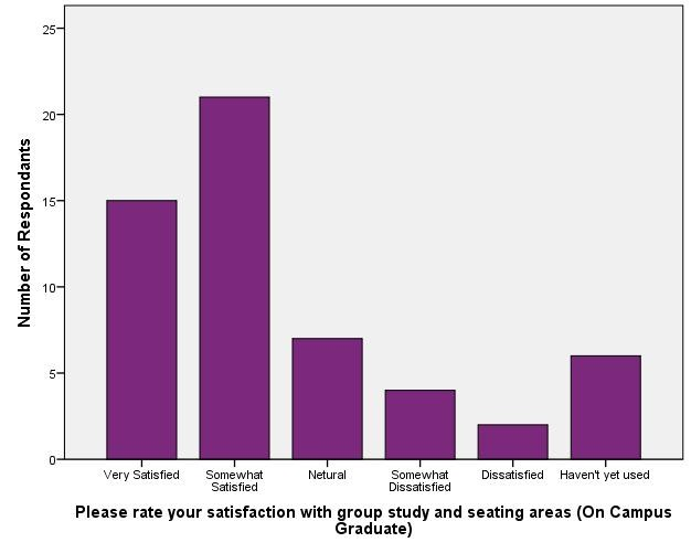 Satisfaction with Library Physical Environment - On Campus Graduate_Group Study