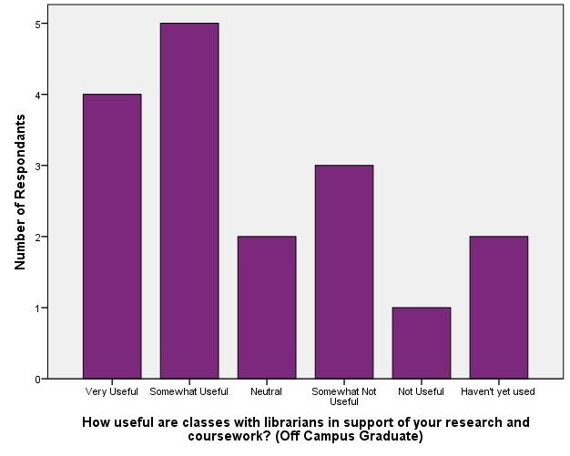Usefulness of Reference/Instructional Support - Off Campus Graduate_Classes with librarians