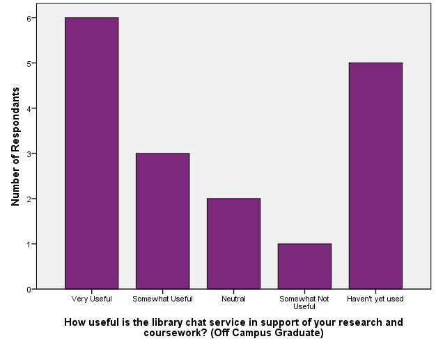 Usefulness of Reference/Instructional Support - Off Campus Graduate_Library Chat