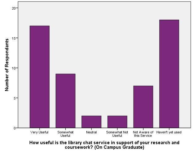 Usefulness of Reference/Instructional Support - On Campus Graduate_Library Chat