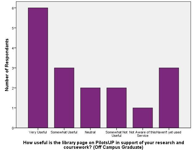 Usefulness of Reference/Instructional Support - Off Campus Graduate_PilotsUP