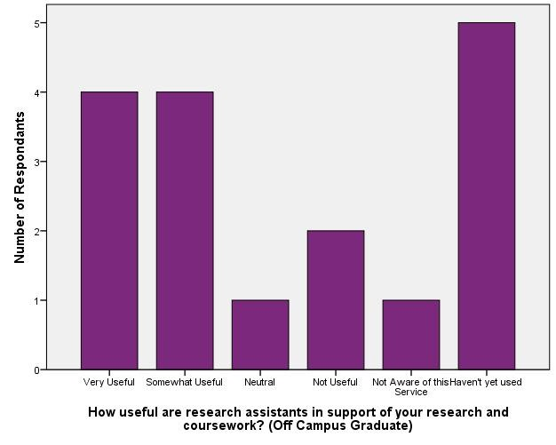 Usefulness of Reference/Instructional Support - Off Campus Graduate_Research Assistants