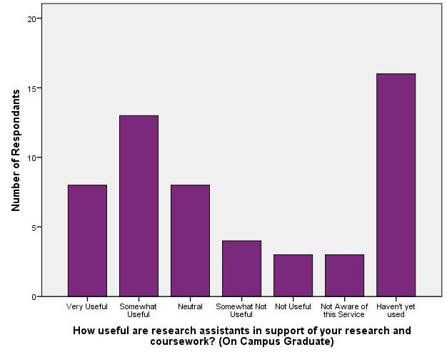 Usefulness of Reference/Instructional Support - On Campus Graduate_Research Assistants