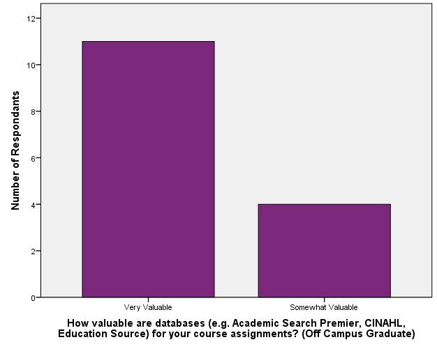 Value of Library Resources_Databaes (Off Campus Graduate)