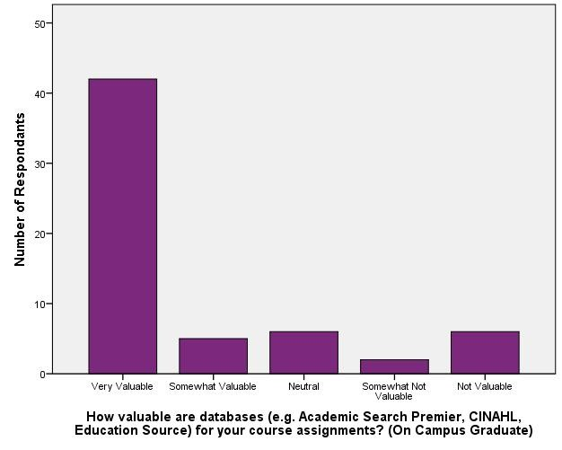 Value of Library Resources_Databases (On Campus Graduate)