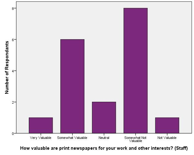 Value of Library Materials - Staff_Print Newspapers