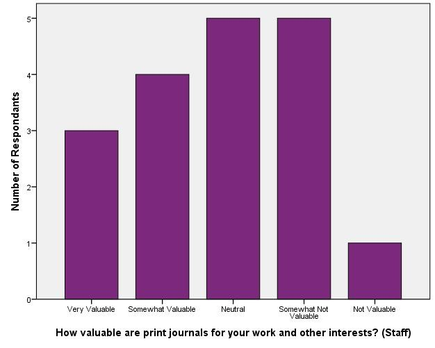 Value of Library Materials - Staff_Print Journals