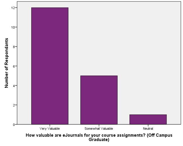 Value of Library Resources_eJournals (Off Campus Graduate)