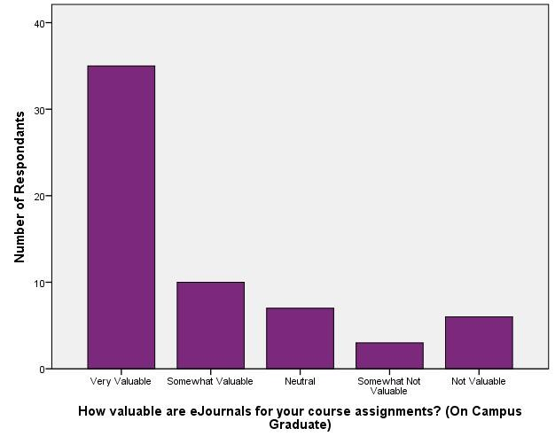 Value of Library Resources_eJournals (On Campus Graduate)