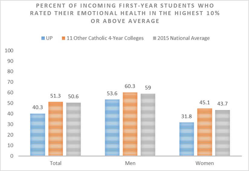 percent of incoming first-year students who rater their emotional health in the highest 10% or above average: total: UP 40.3% 11 other catholic 4-year colleges 51.3% 2015 national average 50.6% Men: UP 53.6% 11 other catholic 4-year colleges 60.3% 2015 national average 59% Women: UP 31.8% 11 other catholic 4-year colleges 45.1% 2015 national average 43.7%