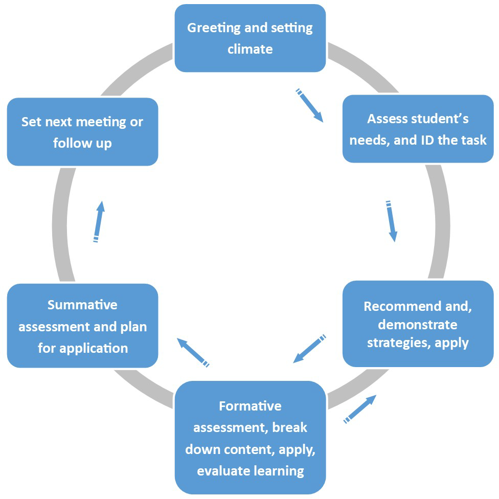 The Tutoring Cycle as a Tool for Active Learning