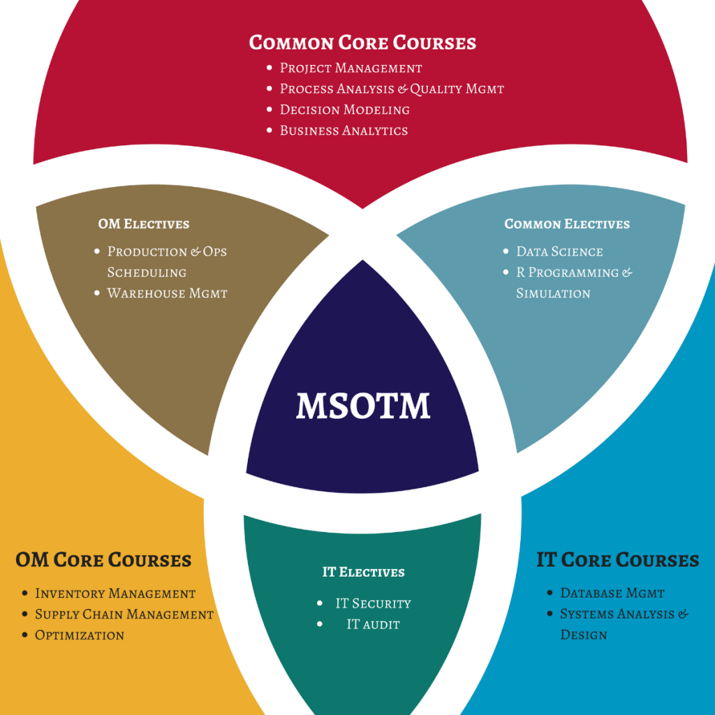 Master of Operations and Technology Management Core Courses in an image