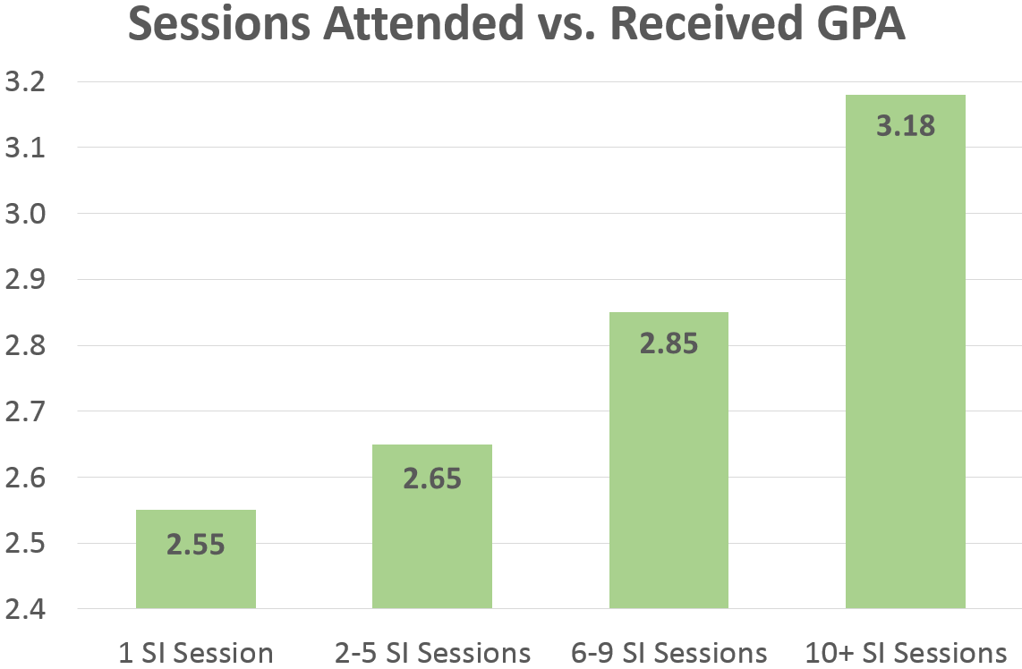 Graph showing sessions attended compared to received GPA. As more sessions are attended, the GPA increases.