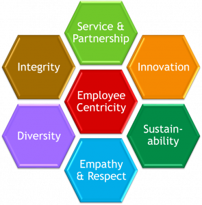 OBF's Core Values: Service & Partnership, Innovation, Sustainability, Empathy & Respect, Diversity, Integrity, and Employee Centricity.