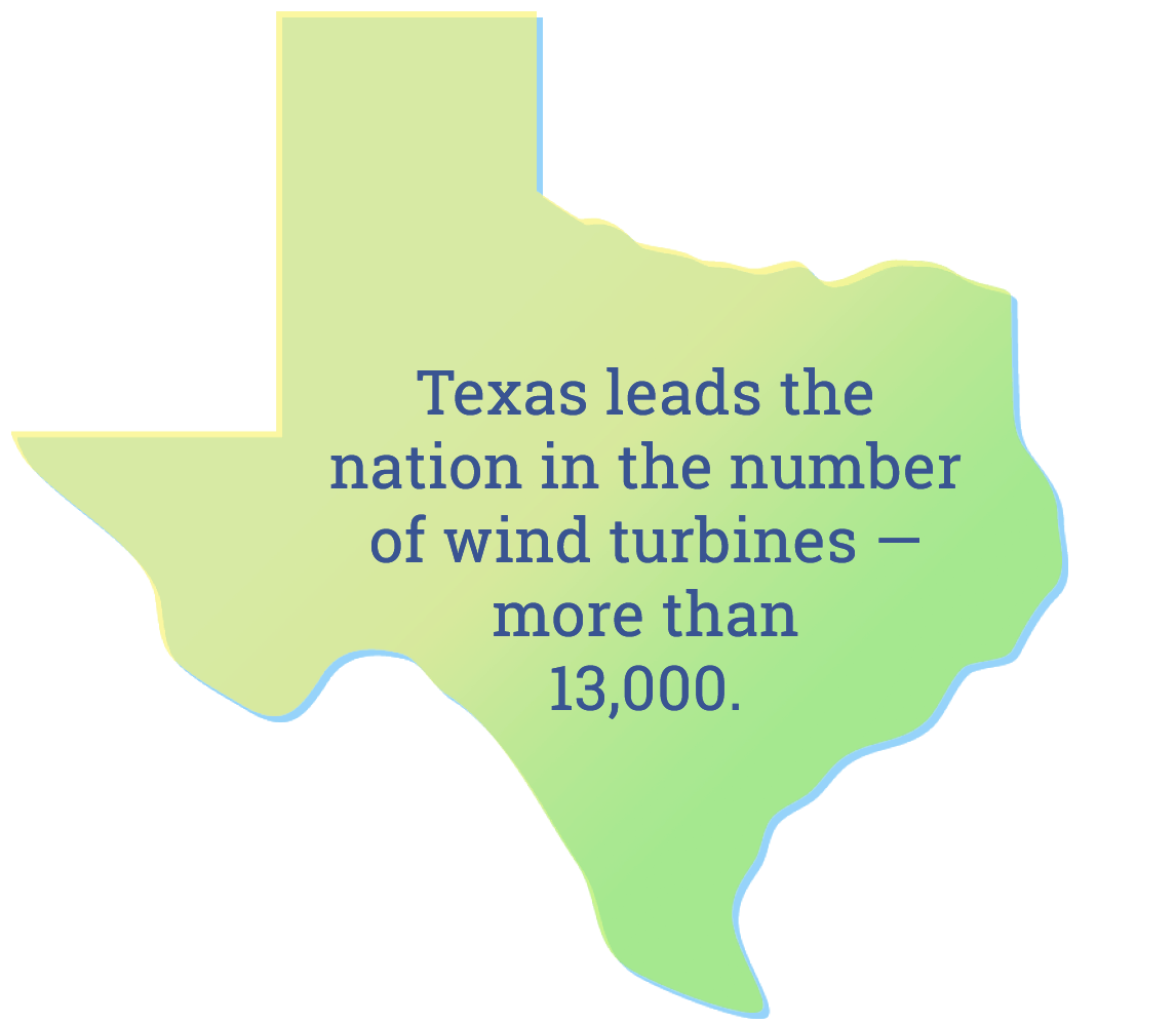 Texas leads the nation in the number of wind turbine - more than 13,000