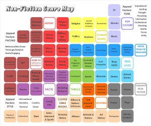 """This picture shows a bunch of squares that represent genres and sub-genres of topics encompassed in """"nonfiction"""""""