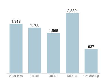 income_chart